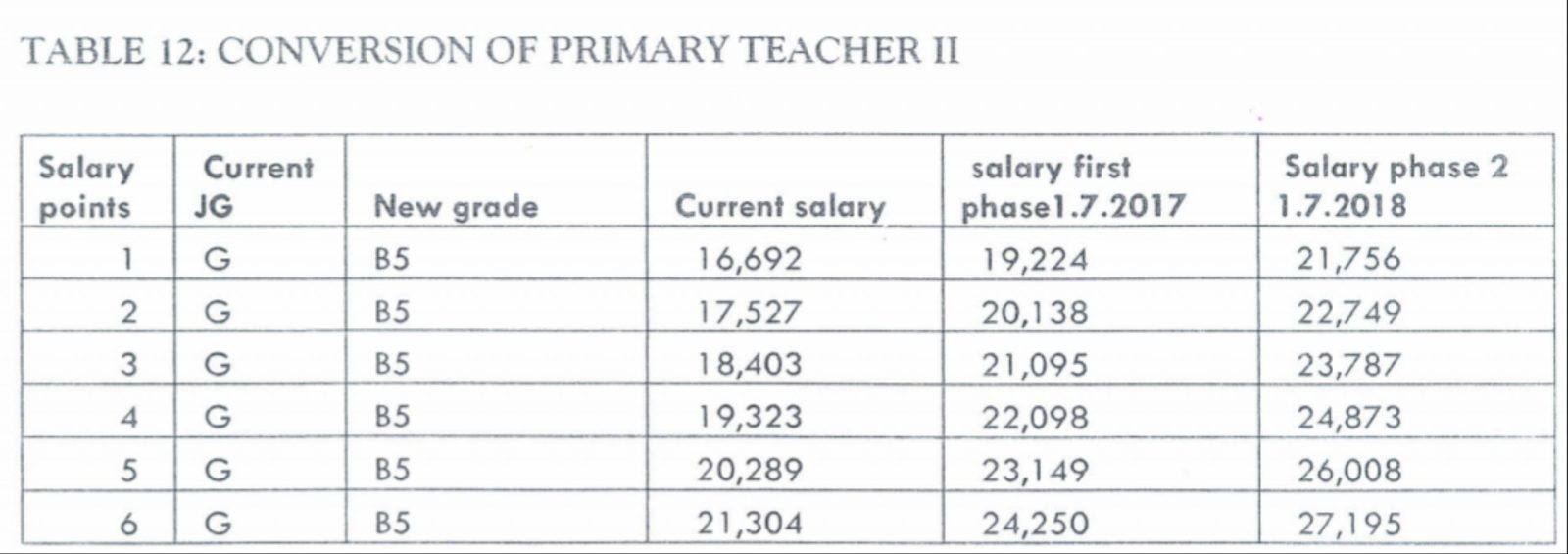 Teachers' Salary increments in July, 2019- TSC to implement
