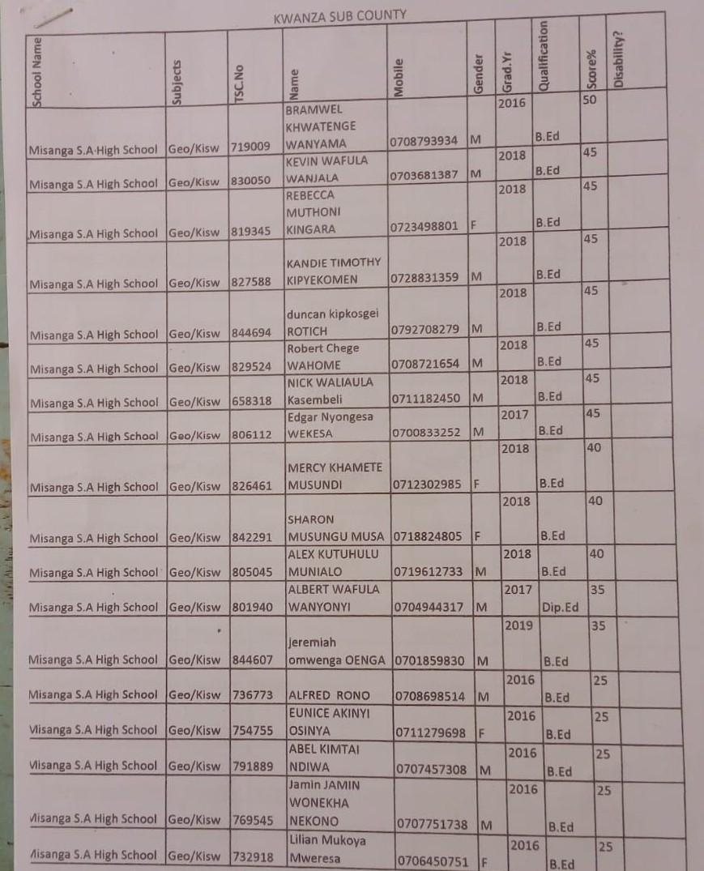 List of shortlisted TSC Teacher Interns