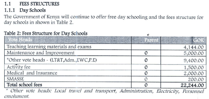 2021 School fees structure for all secondary schools in Kenya