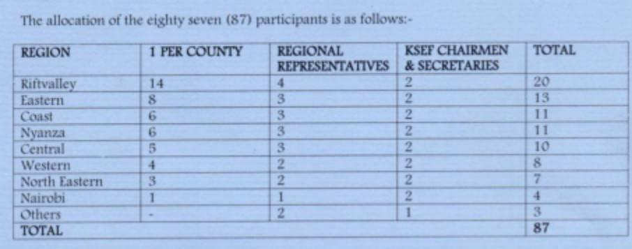 Number of participants per Region.
