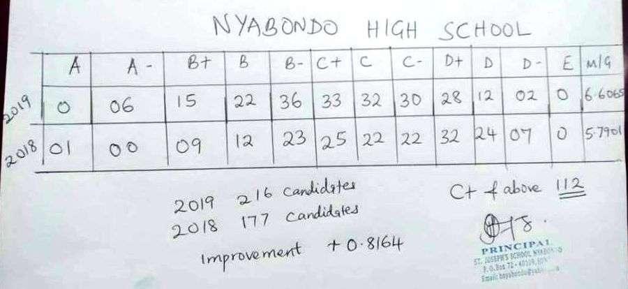 Nyabondo High School KCSE results analysis