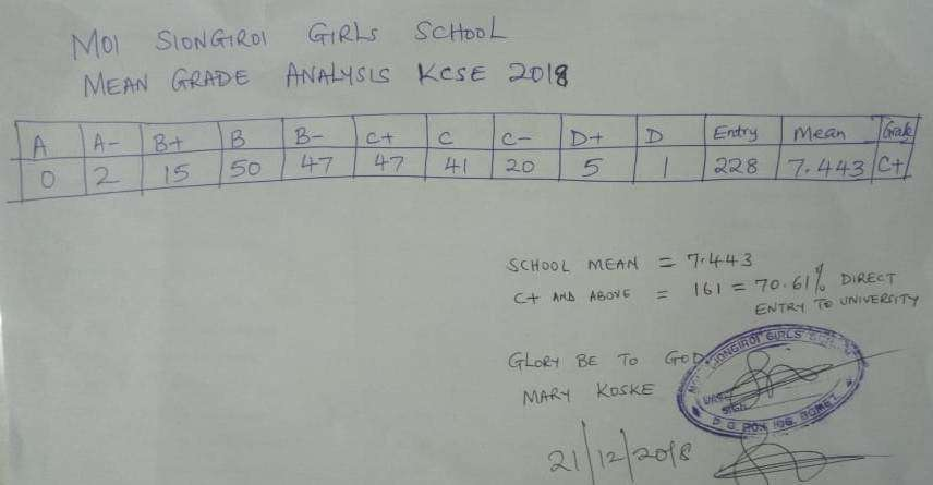 Moi Siongiroi Girls' Secondary School 2018 KCSE Results