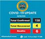 Latest Covid-19 statistics in Kenya.