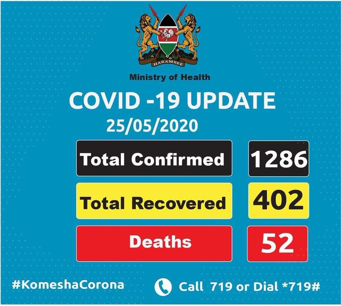 CORONA UPDATE: 72 POSITIVE CASES RECORDED TODAY.
