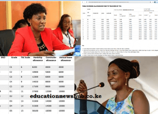 Full list of allowances paid to teachers by TSC; How to get the allowances.