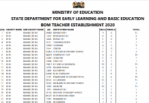 BOM teachers pay; Lists of all BOM teachers per county.