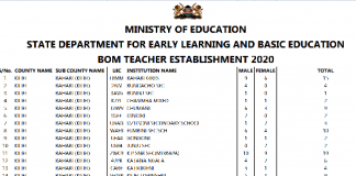 BOM teachers pay; Lists of all BOM teachers per county.