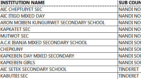 BOM teachers news on payment of salaries; BOM teachers list in Nandi county;
