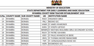 2020 BOM TEACHERS SALARY NEWS; LIST OF TEACHERS TO BE PAID PER COUNTY.