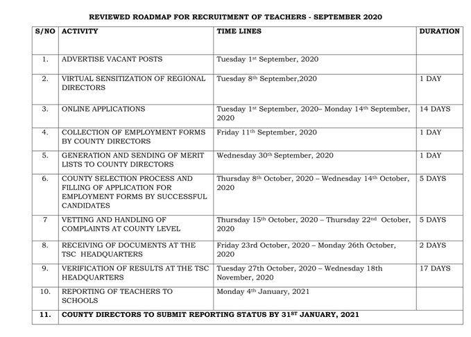 Latest TSC recruitment schedule.