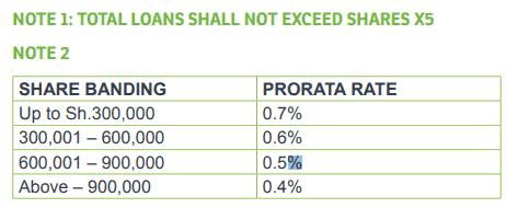 Mwalimu National BOSA loans calculations.