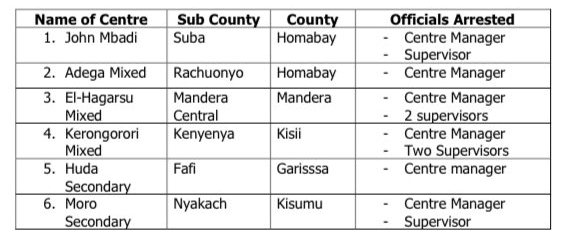 List of schools involved in cheating during the 2020 KCSE examinations.