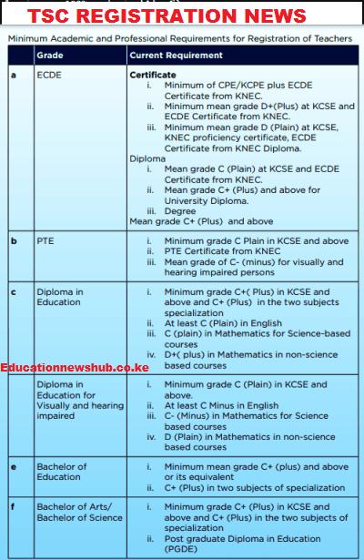 TSC Teachers Minimum Registration Requirements