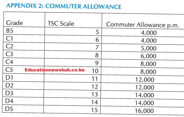 Commuter Allowance