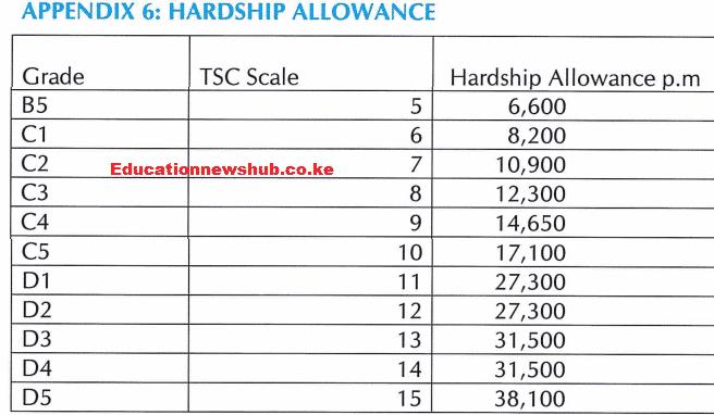Hardship Allowance
