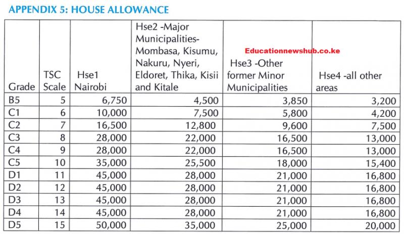 Leave Allowance