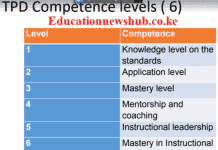 TPD competence levels